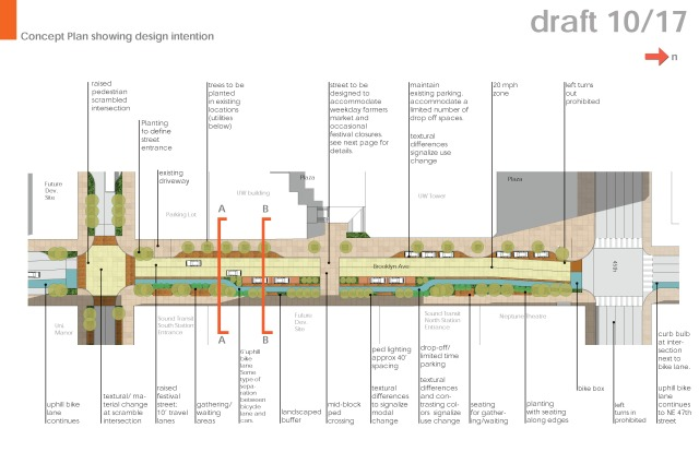 "Design concepts for the Brooklyn ""festival street"" between 45th and 43rd, and adjacent to the station. Click to enlarge. (City of Seattle)"