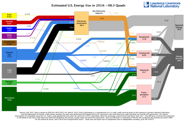 Energy flows in the United States. (Lawrence Livermore National Laboratory)