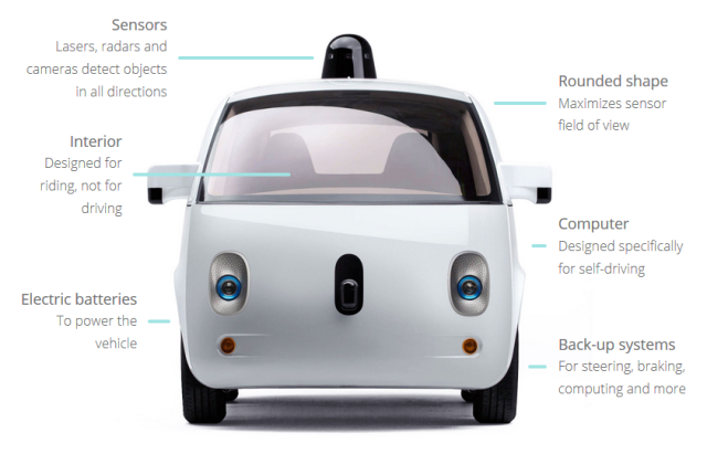 Features of Google's prototype driverless car; previously the company modified existing vehicles for testing. (Google)