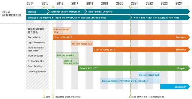 Projected timeline, assuming local funding was secured this year. (Kitsap Transit)
