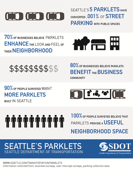 Parklets have a variety of tangible benefits. (SDOT)