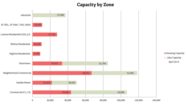 Population and employment capacity of Seattle's zone categories. (Seattle DPD)