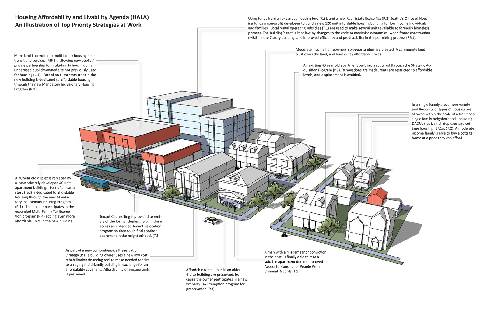 the key hala recommendations for seattle u0027s affordable housing