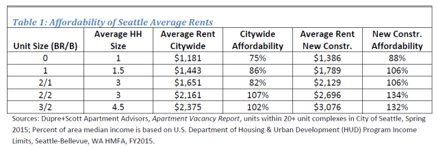 Average Seattle rents are affordable mostly to well-off residents, especially in new apartment buildings. (Seattle Department of Planning and Development)