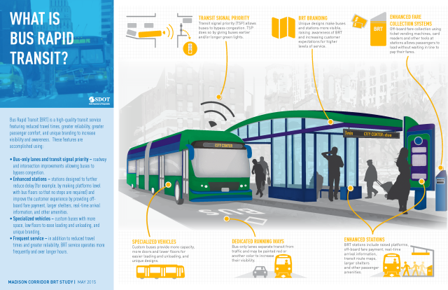 The key features of bus rapid transit (BRT). (City of Seattle)