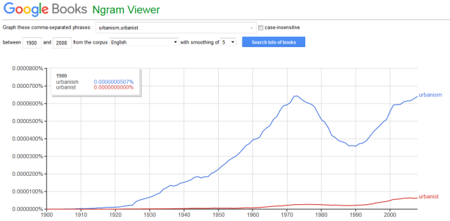 "A comparison of the use of ""urbanism"" and ""urbanist"" over the past 200 years. (Google Ngram Viewer)"