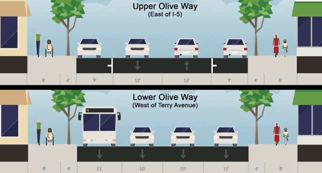 Current configuration of upper and lower Olive Way. (Streetmix)