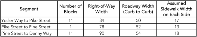 4th Avenue right-of-way widths. (Graphic by the author)